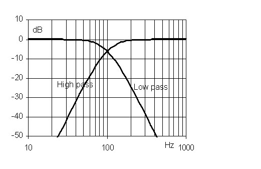 Fourth order frequency response of